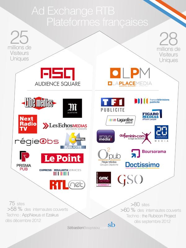 Infographie des 2 acteurs Français du RTB La Place Média Audience Square